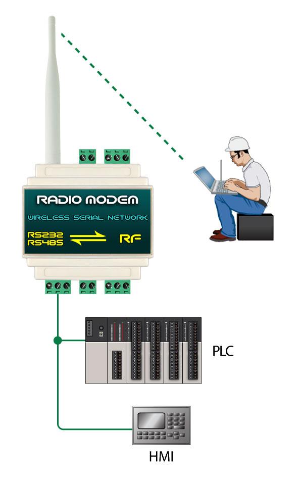 رادیو مودم صنعتی